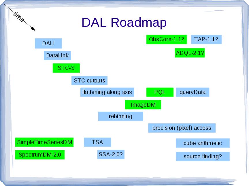 DAL-roadmap