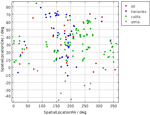 a plot of the locations of the image centers for the datasets in the test collection