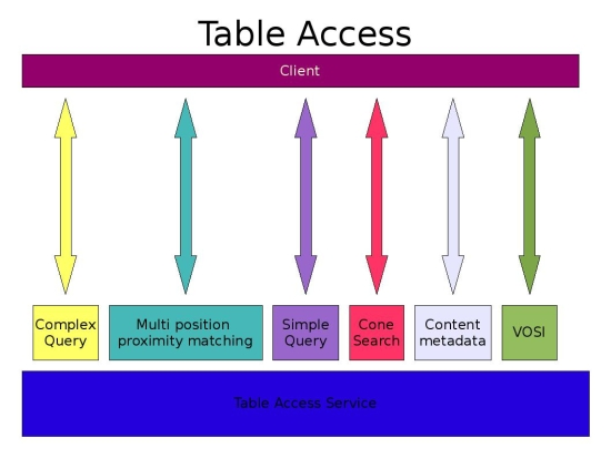 TableAccessDiagram.jpg